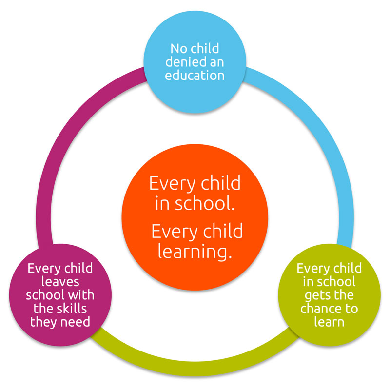 Build Africa's goal: Every child in school. Every child learning.