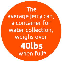 The average jerry can, a container for water collection, weighs over 40lbs when full