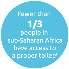 Fewer than 1/3 people in Sub-Saharan Africa have access to a proper toilet