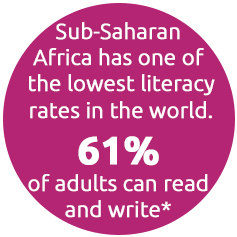 Sub-Saharan Africa has one of the lowest literacy rates in the world. 61% of adults can read and write