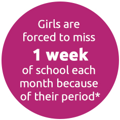 Girls are forced to miss 1 week of school each month because of their period