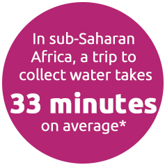 In Sub-Saharan Africa, a trip to collect water takes 33 minutes on average